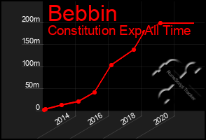 Total Graph of Bebbin