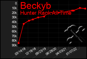 Total Graph of Beckyb