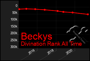 Total Graph of Beckys