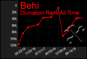 Total Graph of Behi