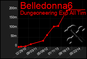 Total Graph of Belledonna6