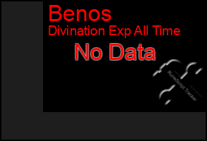 Total Graph of Benos