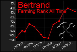 Total Graph of Bertrand