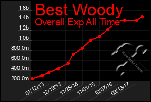 Total Graph of Best Woody