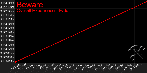 Last 31 Days Graph of Beware