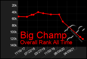 Total Graph of Big Champ