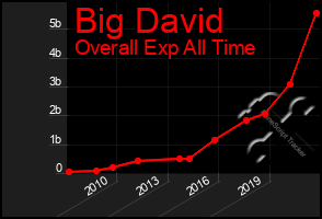 Total Graph of Big David