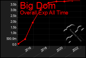 Total Graph of Big Dom