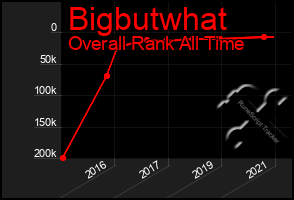 Total Graph of Bigbutwhat