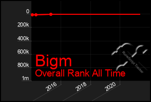 Total Graph of Bigm