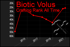 Total Graph of Biotic Volus