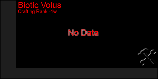 Last 7 Days Graph of Biotic Volus