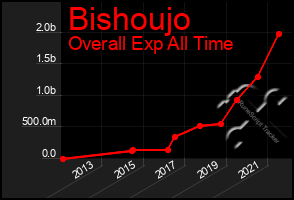 Total Graph of Bishoujo