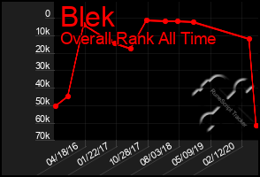 Total Graph of Blek