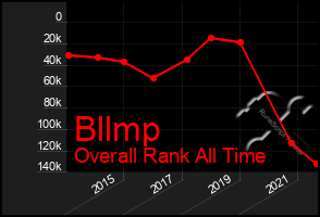 Total Graph of Bllmp