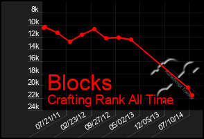 Total Graph of Blocks