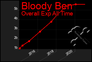 Total Graph of Bloody Ben