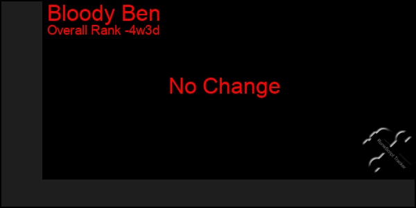Last 31 Days Graph of Bloody Ben