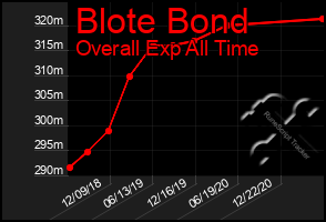 Total Graph of Blote Bond
