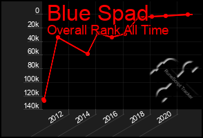 Total Graph of Blue Spad