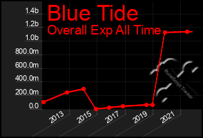 Total Graph of Blue Tide
