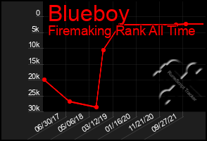 Total Graph of Blueboy