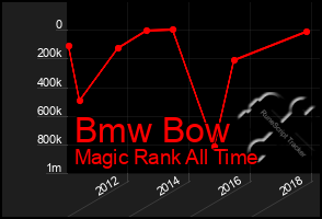 Total Graph of Bmw Bow