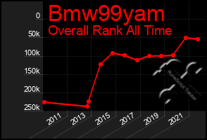 Total Graph of Bmw99yam