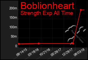 Total Graph of Boblionheart