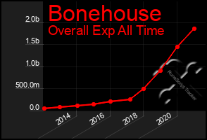 Total Graph of Bonehouse