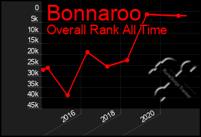 Total Graph of Bonnaroo