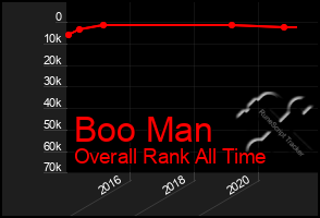 Total Graph of Boo Man