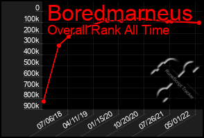 Total Graph of Boredmarneus