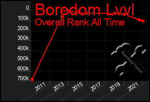 Total Graph of Boredom Lvvl