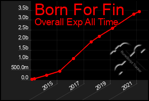 Total Graph of Born For Fin
