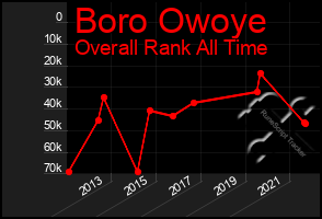Total Graph of Boro Owoye