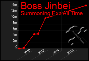 Total Graph of Boss Jinbei