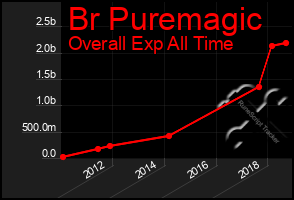 Total Graph of Br Puremagic