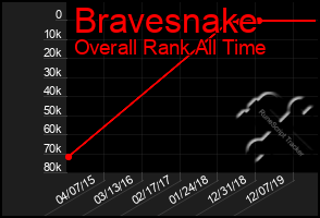 Total Graph of Bravesnake