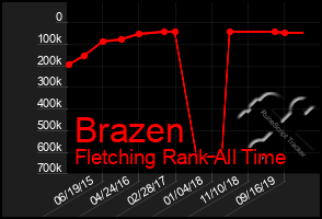 Total Graph of Brazen
