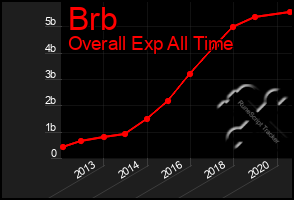 Total Graph of Brb