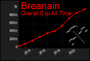 Total Graph of Breanain