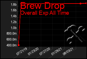 Total Graph of Brew Drop