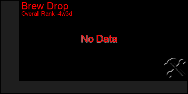 Last 31 Days Graph of Brew Drop
