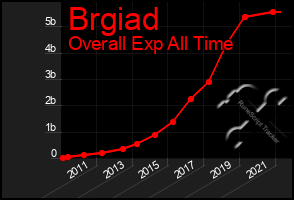Total Graph of Brgiad