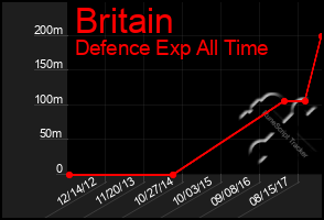 Total Graph of Britain