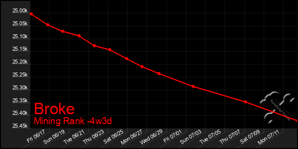 Last 31 Days Graph of Broke