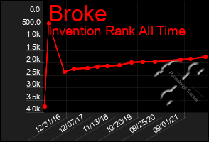 Total Graph of Broke