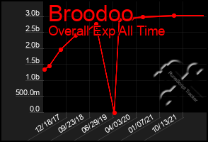 Total Graph of Broodoo