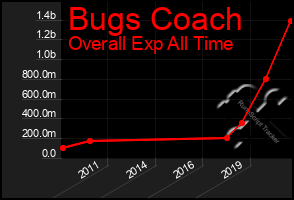Total Graph of Bugs Coach
